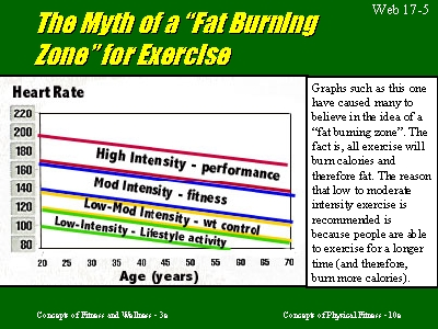 Fat burning group exercise classes Columbus, OH